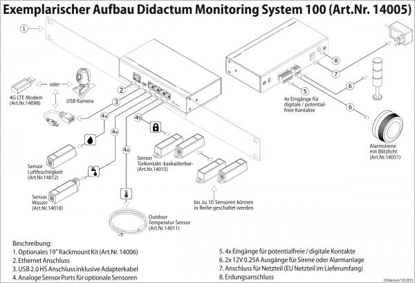Infrastruktur-Sicherheitstechnik-Didactum
