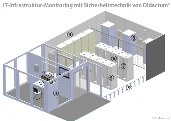 IT-Infrastruktur-Monitoring-Didactum56a1ed8d6f567