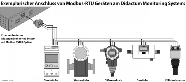 Ethernet-Monitoring-Modbus-RTU