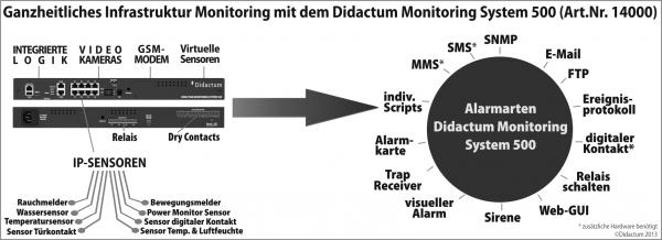 alarmarten-Didactum-Monitoring-System-500-sw