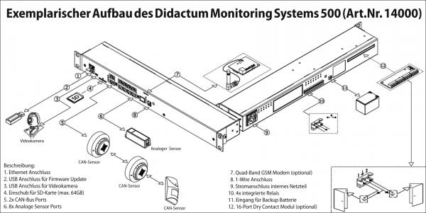 IO-Remote-Management-Didactum