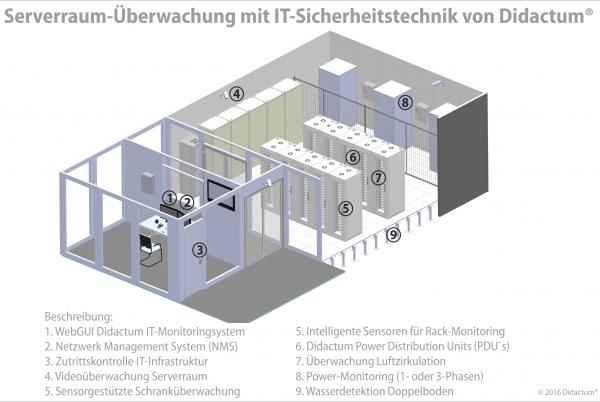 Skizze-Serverraum-Ueberwachung-012016