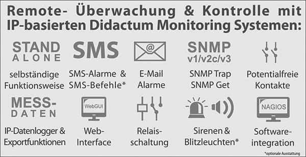Ueberwachung-entfernter-Standorte-Didactum