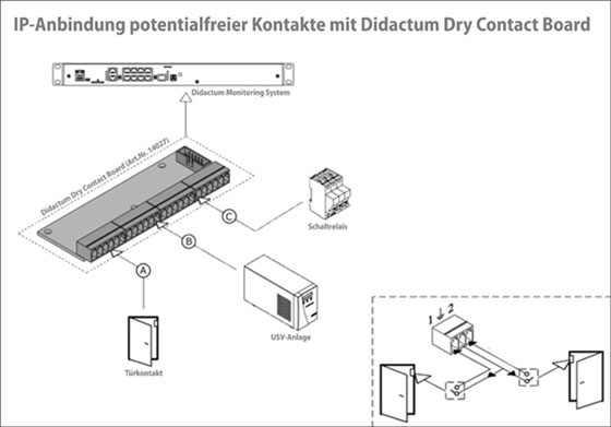IP-Anbindung-potentialfreier-Kontakt-Didactum-Dry-Contact-Board